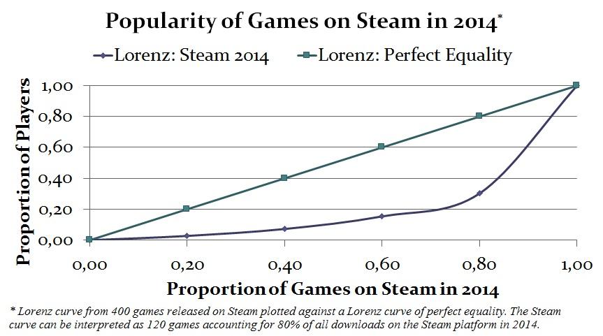 Steam Lorenz curve 14022016